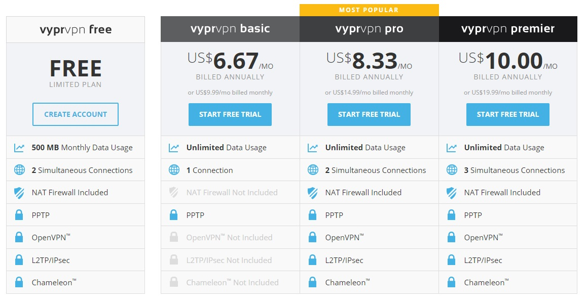 VyprVPN best VPN for China