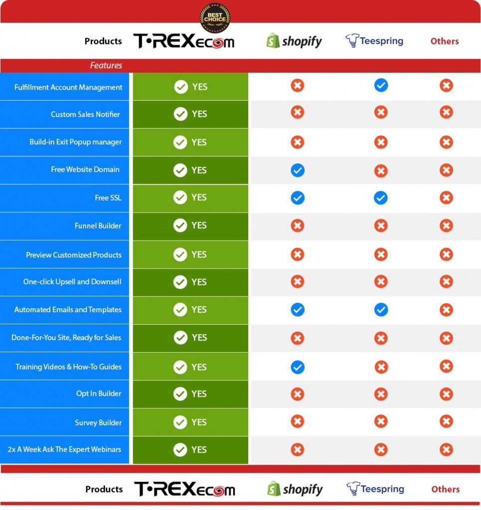 TREXecom comparison